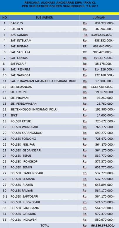 Penyerapan Anggaran Tahun 2017 Polres Gunungkidul