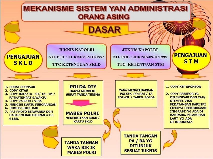 MEKANISME SISTEM YAN ADMINISTRASI ORANG ASING