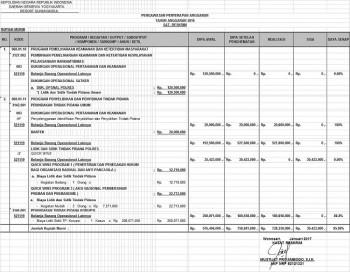 Penyerapan Anggaran Reskrim Tahun 2016